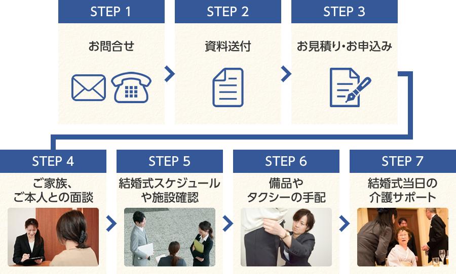prt_service_step